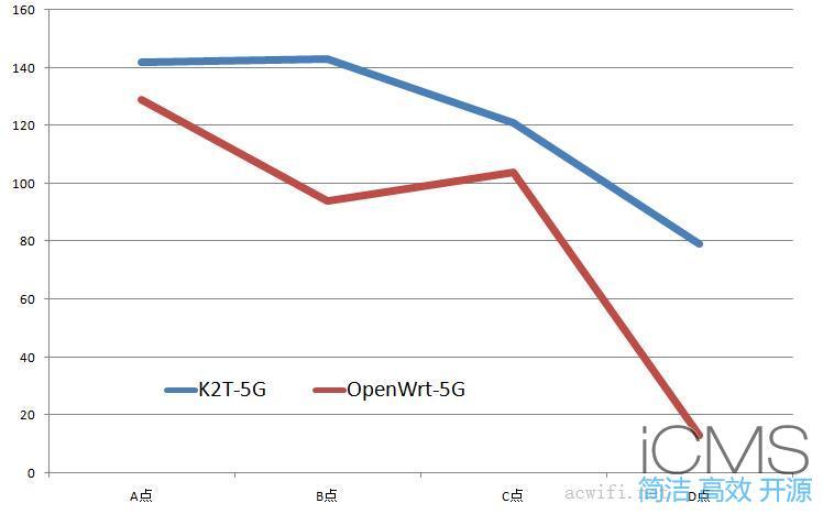 斐讯K2T刷OpenWrt固件与原厂固件无线对比测试