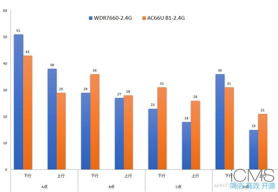 TPLINK WDR7660评测,对比华硕AC66U B1