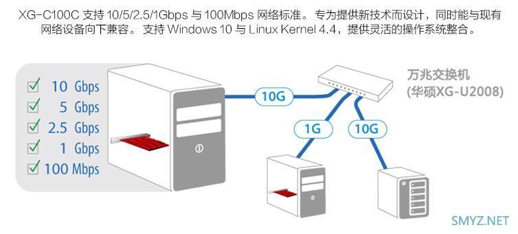 华硕AX11000为什么只配2.5G而不配万兆网口?