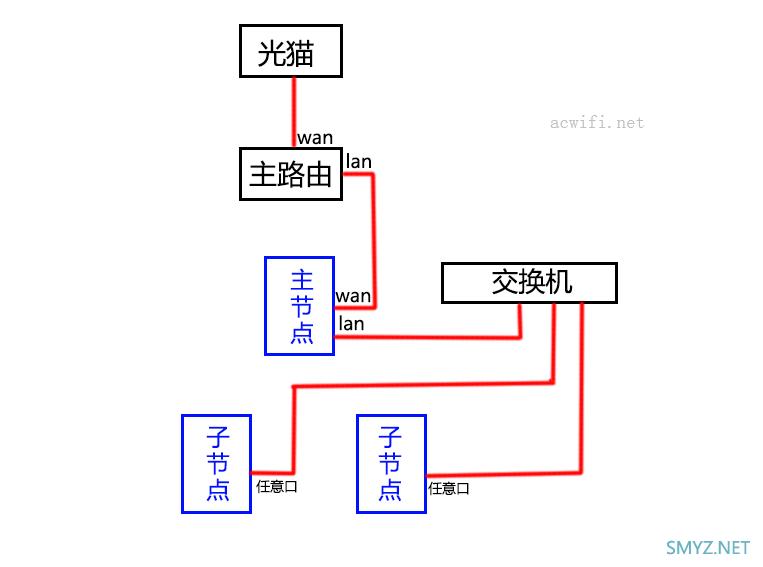 MESH路由器组网指南,各种连接方法