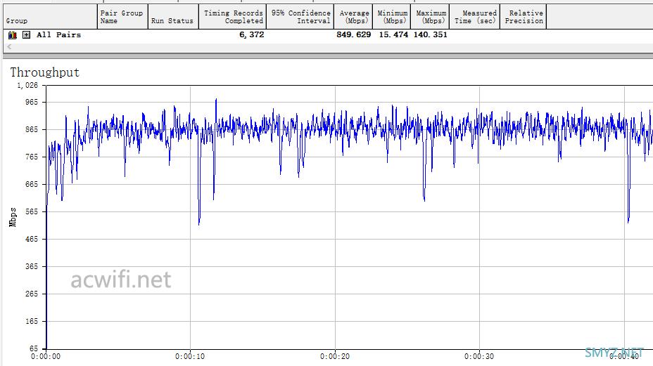 最便宜的160Mhz频宽无线路由器:DIR882刷老毛子固件