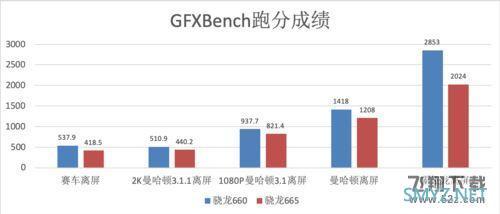 骁龙665和骁龙660处理器对比实用评测