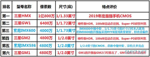 2019年手机CMOS图像传感器排名:第一名 三星HMX 一亿像素