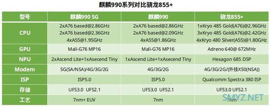 麒麟990和骁龙855plus区别对比实用评测