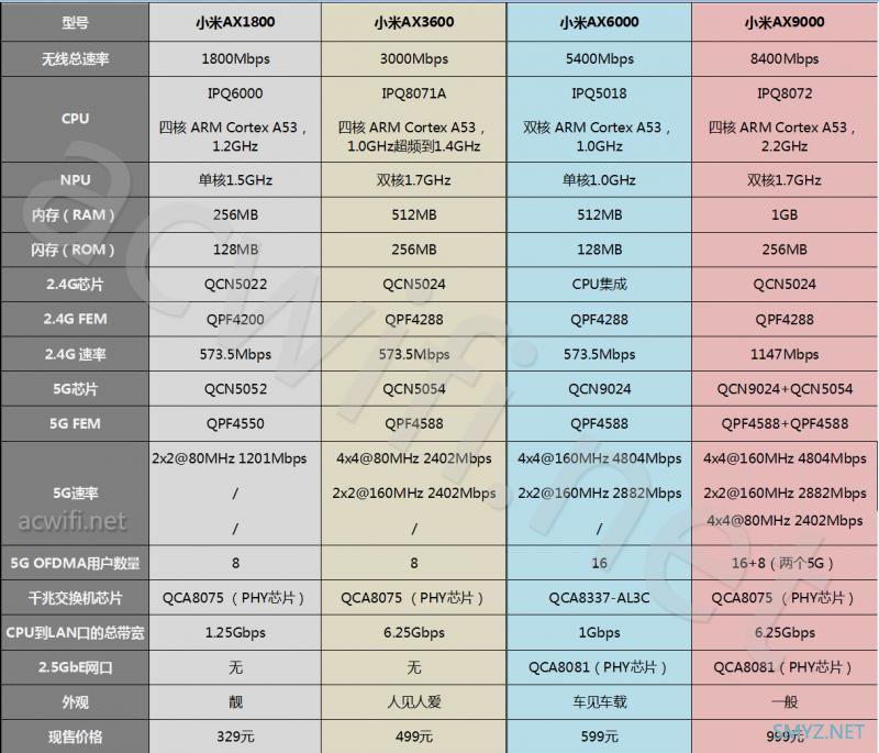 小米AX1800、AX3600、AX6000、AX9000的硬件区别与参数对比