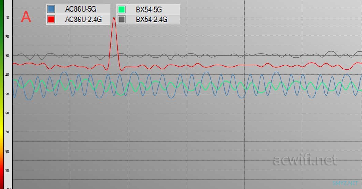 BX54与AC86U无线信号强度对比测试,千元内最强QCA和BCM 5G芯片的较量