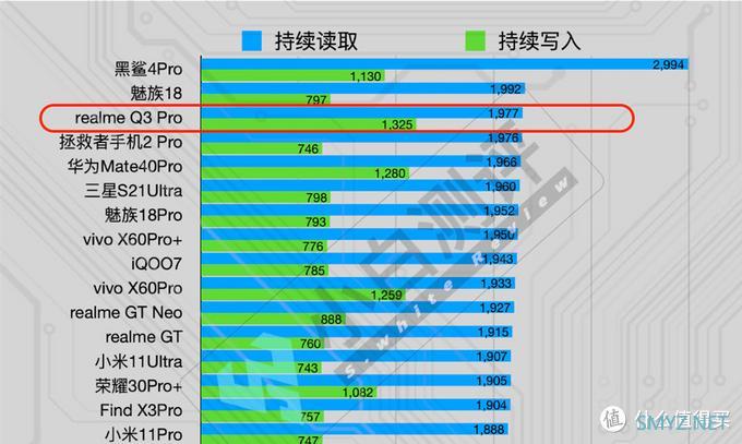 realme Q3 Pro上手,120Hz三星屏+天玑1100强悍芯,千元机皇稳了!